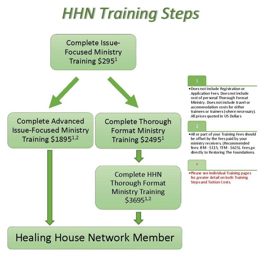 HHN Training Steps 2019